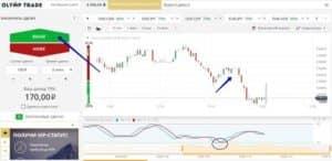 Стратегия торговли Стохастик для бинарных опционов
