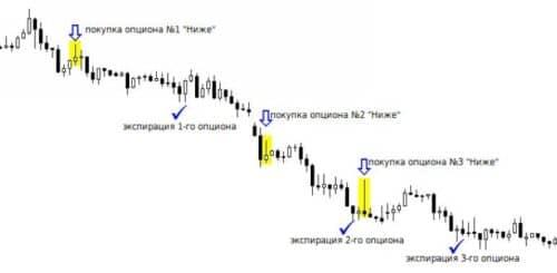 Стратегия торговли Пин-бар для бинарных опционов