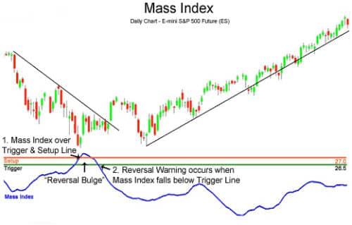 Индикатор Индекс массы MI (Mass Index) — описание и настройка
