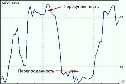 Индикатор Процентный диапазон Вильямса (Williams %R, Percent Range) — описание и настройка