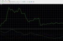 Индикатор направленности движения DMI (Directional Movement Index) — описание и настройка