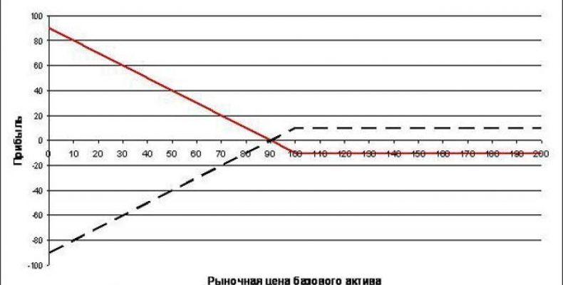 Индикатор VWAP Взвешенная средняя цена объема — описание и настройка