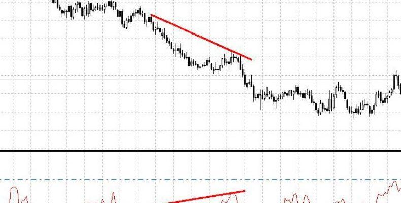 Индикатор Chande Momentum (CMO, Осциллятор ценовых моментов Чанде) — описание и настройка