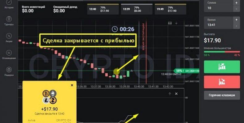 Индикатор RSI (Индекс относительной силы) — описание и настройка