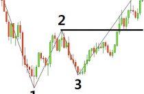Индикатор 1 2 3 Pattern — описание и настройка