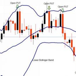 Стратегия торговли по линиям Боллинджера для бинарных опционов