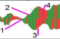 Индикатор Gator Oscillator — описание и настройка