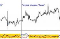 Индикатор ADX (Индекс Среднего Направления Движения) — описание и настройка