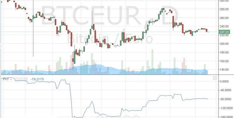 Индикатор PVT Тенденция цены и объема (Price Volume Trend) — описание и настройка