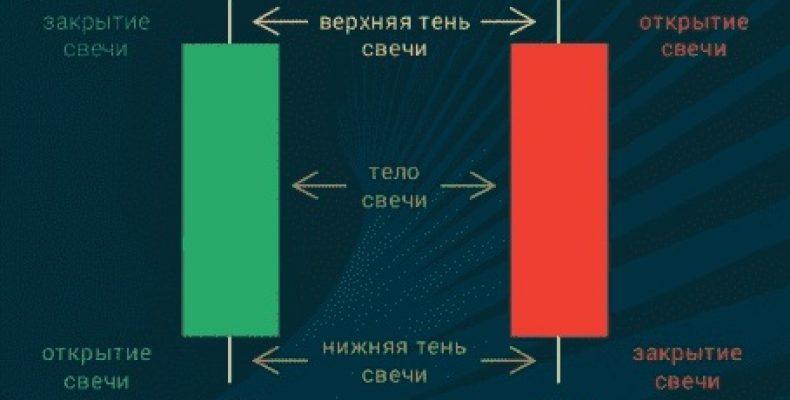Стратегия торговли Лестница для бинарных опционов