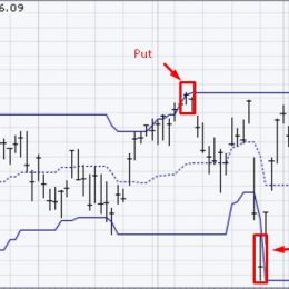 Индикатор Каналы изменения цен PCU (Price Channel Upper) — описание и настройка