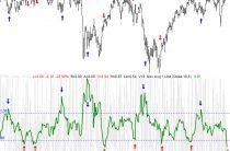Индикатор Индекс Армса (Arms Index, Краткосрочный торговый индекс Армса TRIN) — описание и настройка