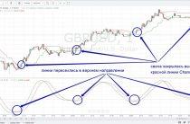 Стратегия торговли Cash accelerator для бинарных опционов
