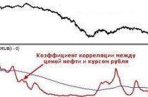 Индикатор CC Correlation Coefficient (Коэффициент Корреляции) — описание и настройка
