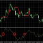 Индикатор Осциллятор Макклеллана (McClellan oscillator) — описание и настройка