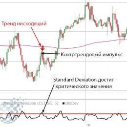 Индикатор Стандартное отклонение StdDev (Standard Deviation) — описание и настройка
