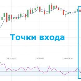Стратегия торговли 5 минут для бинарных опционов