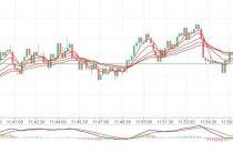 Стратегия торговли Cooler для бинарных опционов